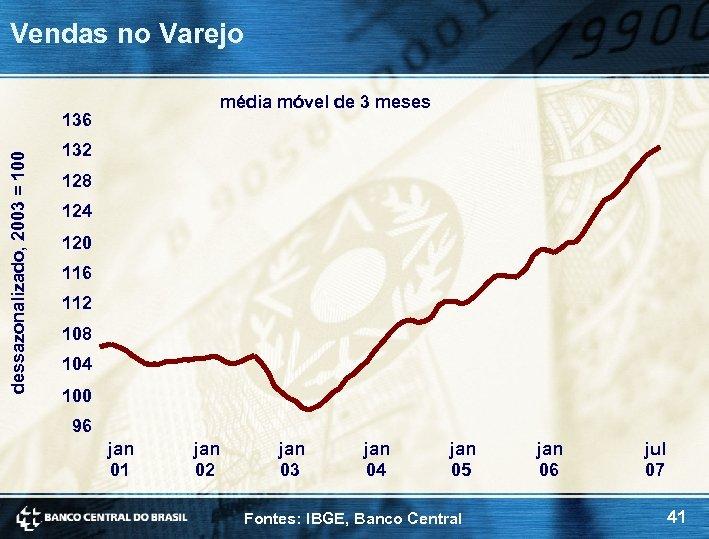 Vendas no Varejo média móvel de 3 meses dessazonalizado, 2003 = 100 136 132