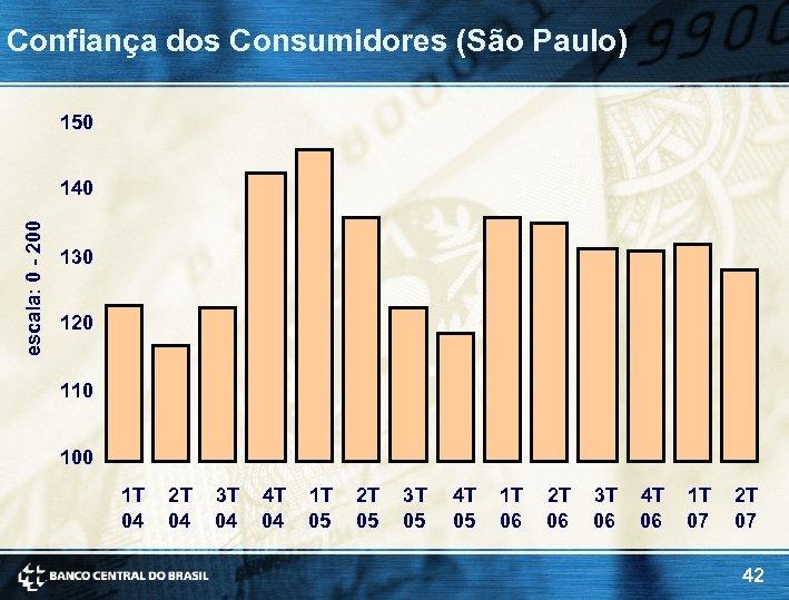 Confiança dos Consumidores (São Paulo) 150 escala: 0 - 200 140 130 120 110