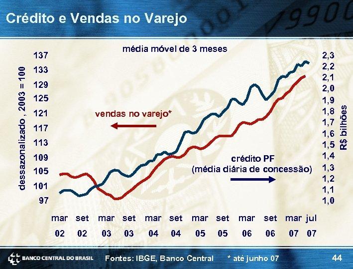média móvel de 3 meses dessazonalizado , 2003 = 100 137 133 129 125