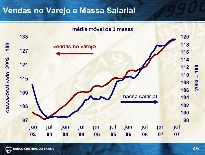 Vendas no Varejo e Massa Salarial média móvel de 3 meses 120 118 116