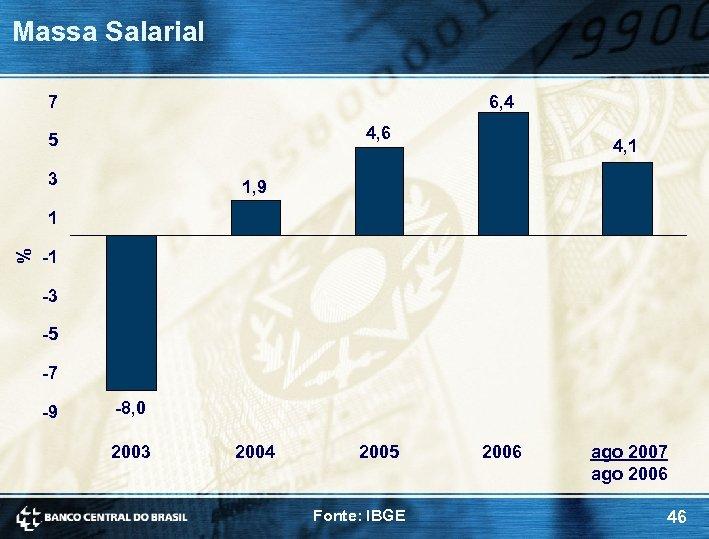 Massa Salarial 7 6, 4 4, 6 5 3 4, 1 1, 9 %