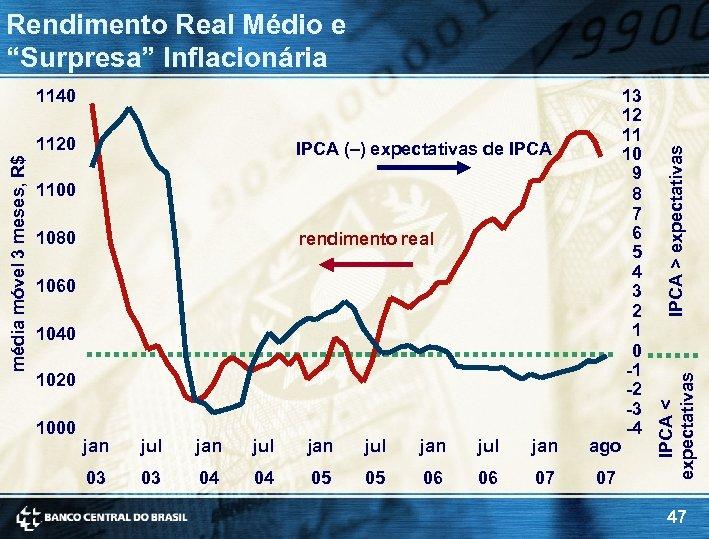 média móvel 3 meses, R$ 1120 IPCA (–) expectativas de IPCA 1100 1080 rendimento