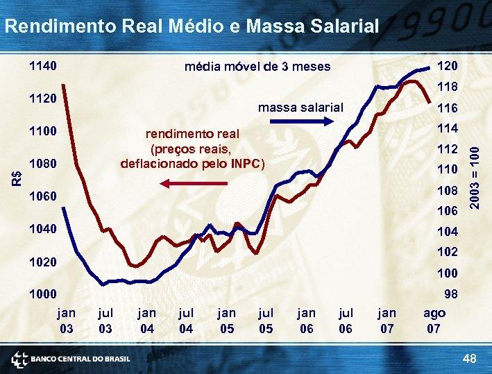 Rendimento Real Médio e Massa Salarial 1140 120 média móvel de 3 meses 118