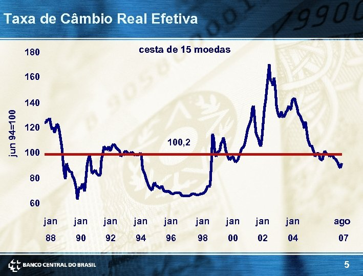 Taxa de Câmbio Real Efetiva cesta de 15 moedas 180 160 jun 94=100 140