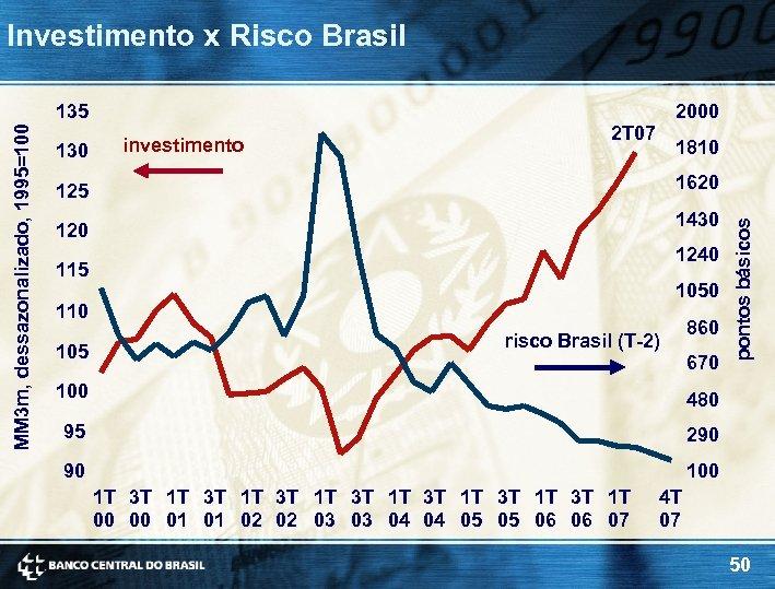 Investimento x Risco Brasil 130 2000 investimento 2 T 07 1810 1620 125 1430