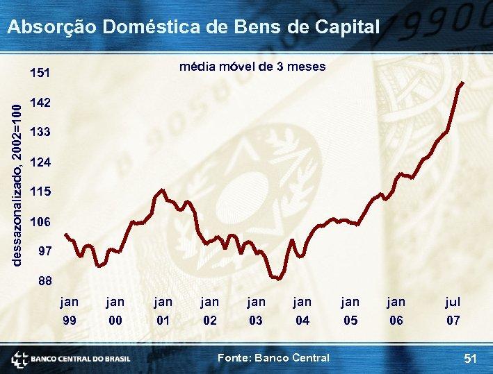 Absorção Doméstica de Bens de Capital média móvel de 3 meses dessazonalizado, 2002=100 151