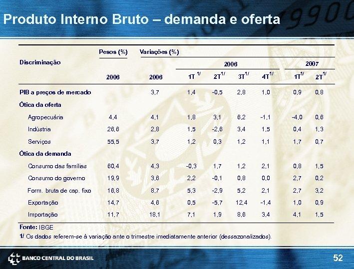 Produto Interno Bruto – demanda e oferta Pesos (%) Variações (%) Discriminação 2007 2006