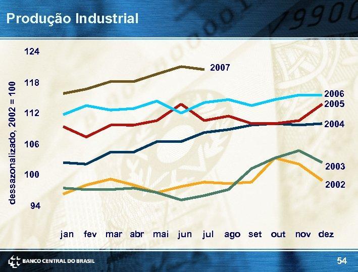 Produção Industrial 124 dessazonalizado, 2002 = 100 2007 118 2006 2005 112 2004 106