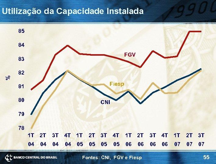 Utilização da Capacidade Instalada 85 84 FGV % 83 82 Fiesp 81 80 CNI