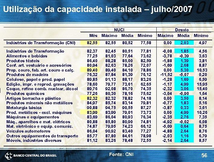 Utilização da capacidade instalada – julho/2007 NUCI Mês Máximo Média Mínimo Desvio Máximo Média