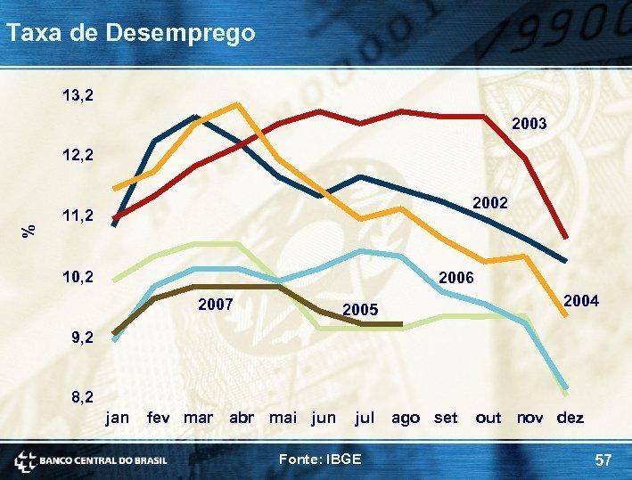Taxa de Desemprego 13, 2 2003 12, 2 2002 % 11, 2 10, 2