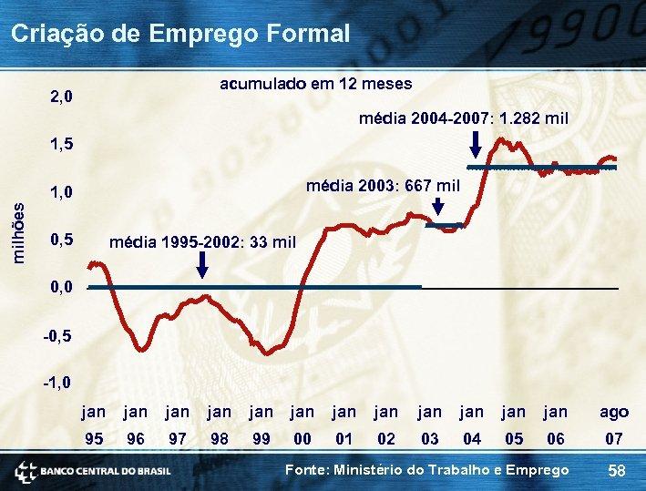 Criação de Emprego Formal acumulado em 12 meses 2, 0 média 2004 -2007: 1.