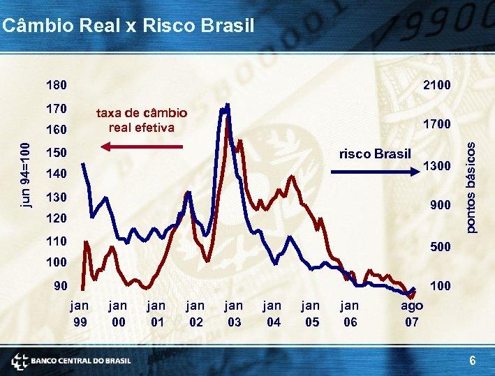 Câmbio Real x Risco Brasil 180 2100 taxa de câmbio real efetiva jun 94=100