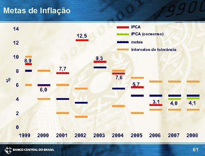 Metas de Inflação IPCA 14 IPCA (consenso) 12, 5 metas 12 intervalos de tolerância