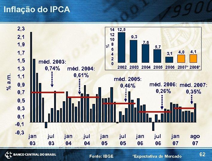 Inflação do IPCA 2, 3 % 2, 1 1, 9 1, 7 1, 5