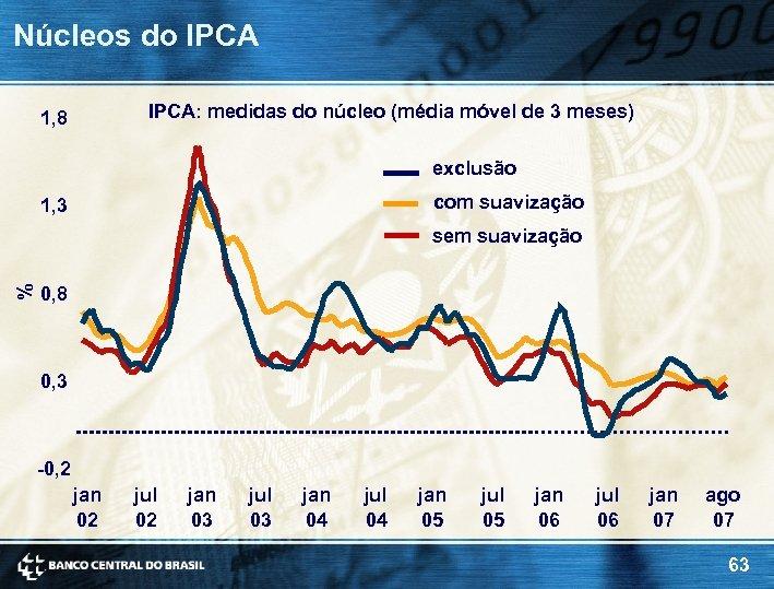 Núcleos do IPCA: medidas do núcleo (média móvel de 3 meses) 1, 8 exclusão
