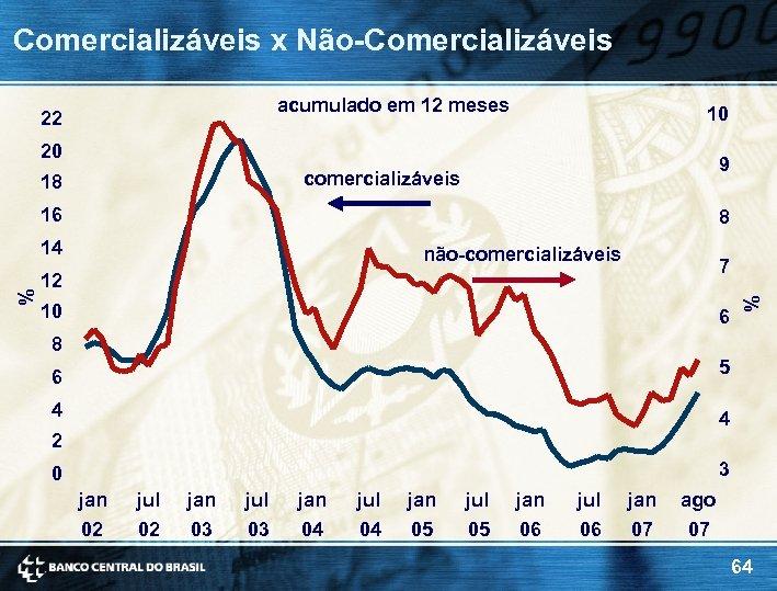 Comercializáveis x Não-Comercializáveis acumulado em 12 meses 22 10 20 9 comercializáveis 18 16