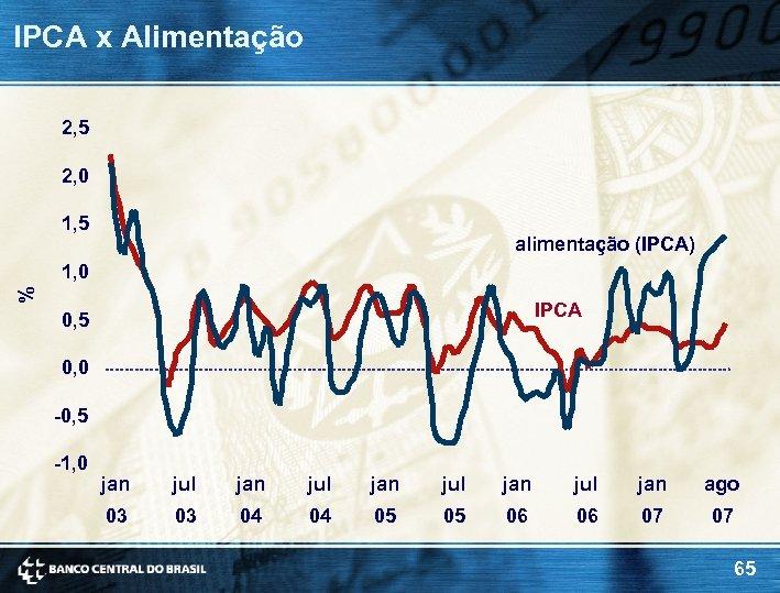 IPCA x Alimentação 2, 5 2, 0 1, 5 alimentação (IPCA) % 1, 0