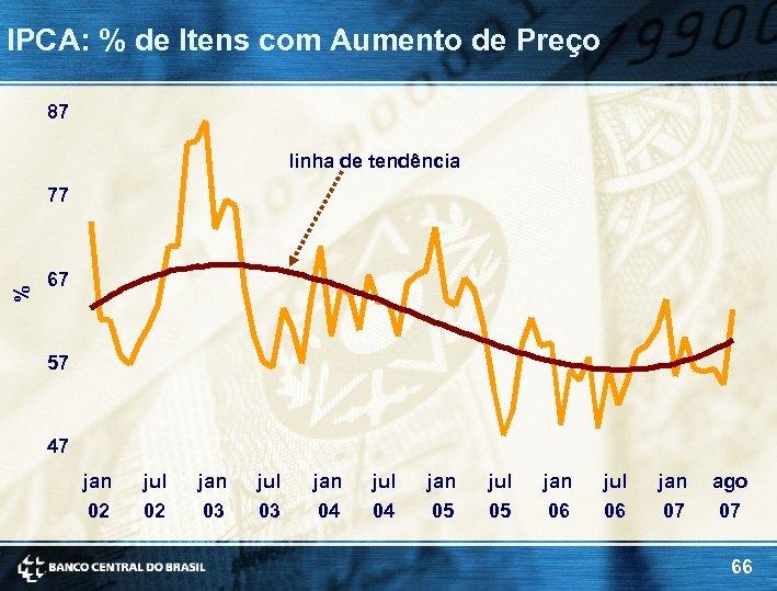 IPCA: % de Itens com Aumento de Preço 87 linha de tendência % 77