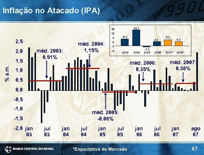 Inflação no Atacado (IPA) 14, 7 16 12 2, 5 2, 0 % a.