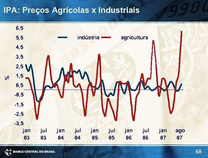 IPA: Preços Agrícolas x Industriais 6, 5 indústria 5, 5 agricultura 4, 5 3,