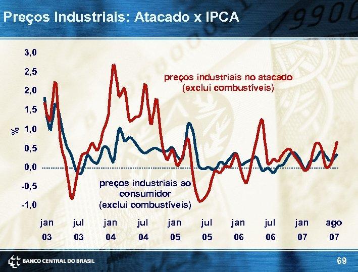 Preços Industriais: Atacado x IPCA 3, 0 2, 5 preços industriais no atacado (exclui