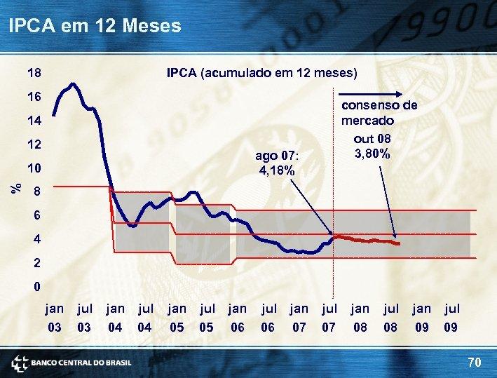 IPCA em 12 Meses 18 IPCA (acumulado em 12 meses) 16 consenso de mercado