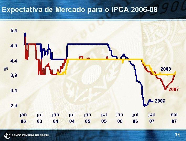 Expectativa de Mercado para o IPCA 2006 -08 5, 4 4, 9 4, 4