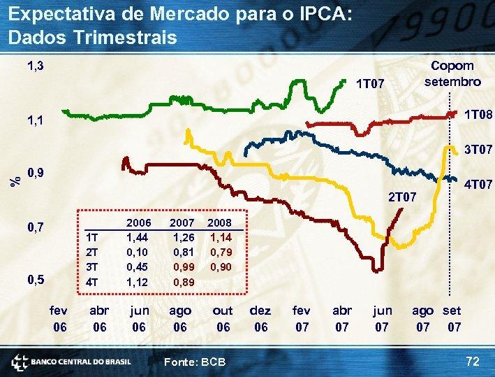 Expectativa de Mercado para o IPCA: Dados Trimestrais 1, 3 Copom setembro 1 T