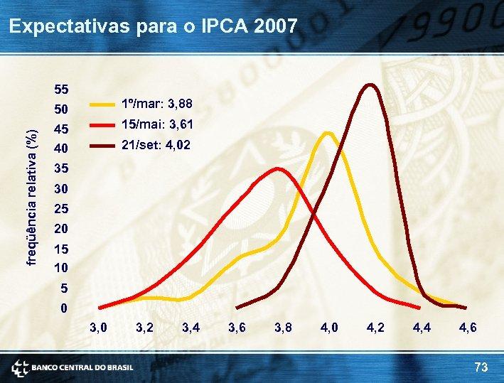 Expectativas para o IPCA 2007 55 freqüência relativa (%) 50 1º/mar: 3, 88 45