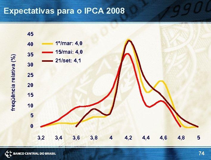Expectativas para o IPCA 2008 45 1º/mar: 4, 0 freqüência relativa (%) 40 15/mai: