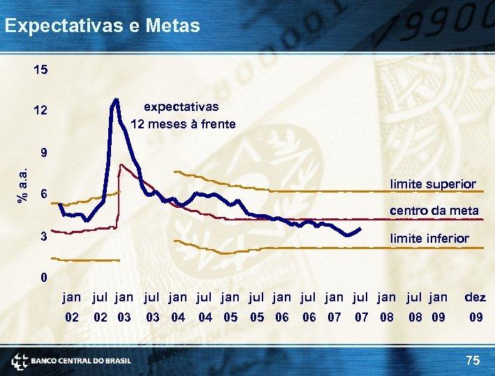 Expectativas e Metas 15 expectativas 12 meses à frente 12 % a. a. 9