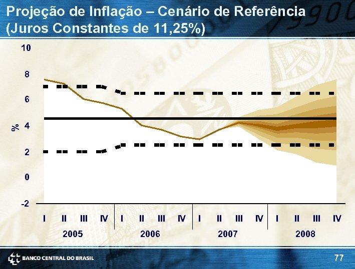 Projeção de Inflação – Cenário de Referência (Juros Constantes de 11, 25%) 10 8