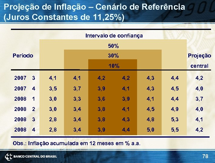 Projeção de Inflação – Cenário de Referência (Juros Constantes de 11, 25%) Intervalo de