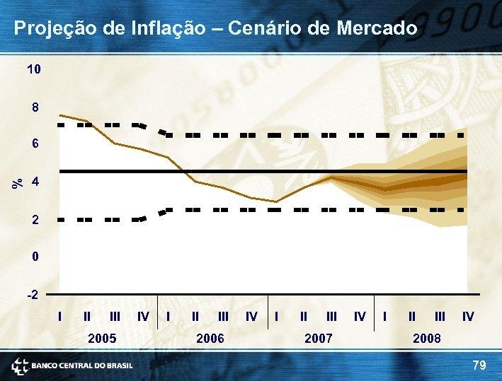 Projeção de Inflação – Cenário de Mercado 10 8 6 % 4 2 0