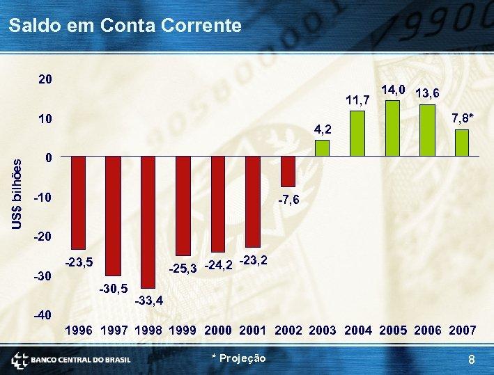Saldo em Conta Corrente 20 11, 7 US$ bilhões 10 4, 2 14, 0