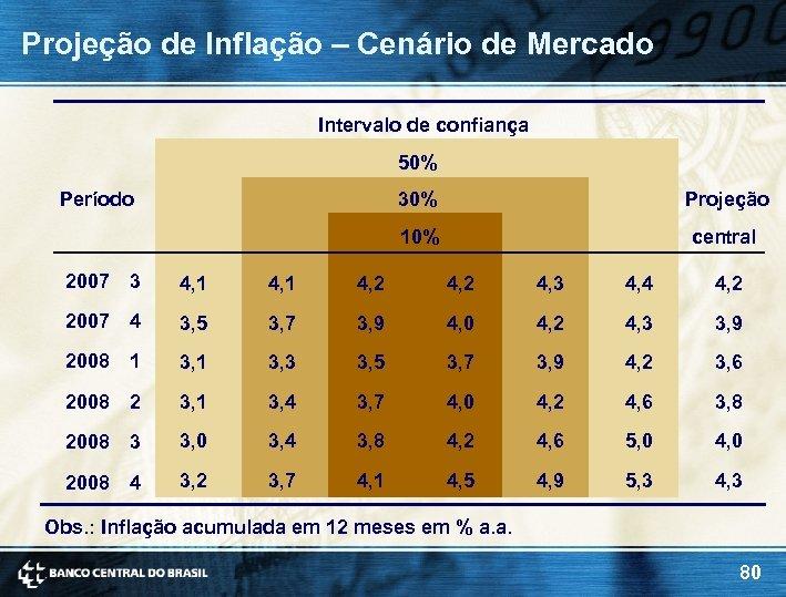 Projeção de Inflação – Cenário de Mercado Intervalo de confiança 50% Período 30% Projeção