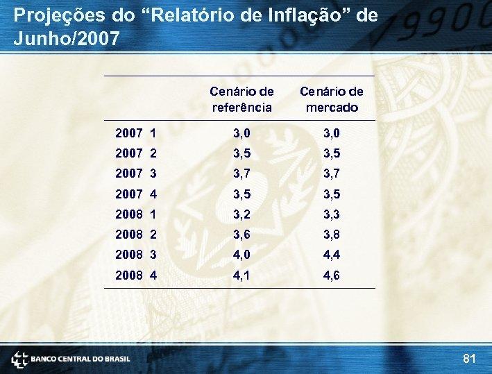 """Projeções do """"Relatório de Inflação"""" de Junho/2007 Cenário de referência Cenário de mercado 2007"""