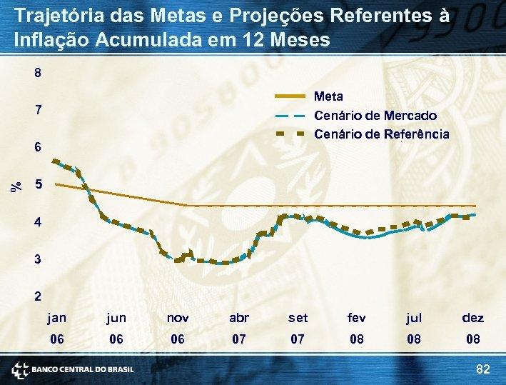 Trajetória das Metas e Projeções Referentes à Inflação Acumulada em 12 Meses 8 Meta