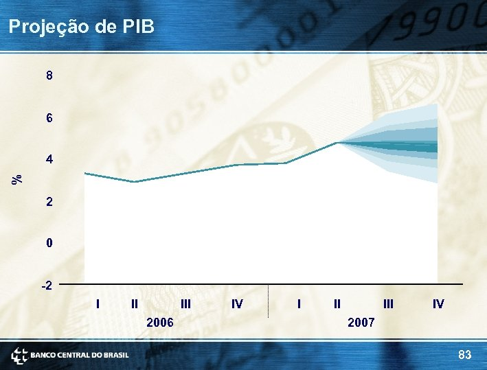 Projeção de PIB 8 6 4 % 2 0 -2 I II III 2006