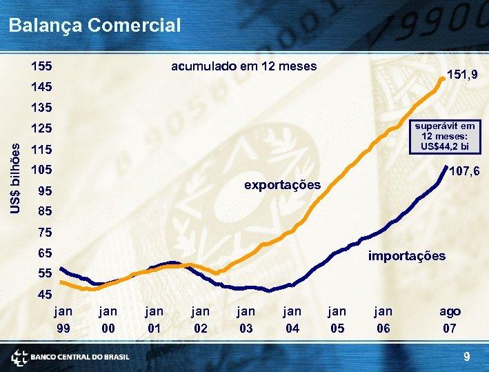 Balança Comercial 155 acumulado em 12 meses 151, 9 145 135 superávit em 12