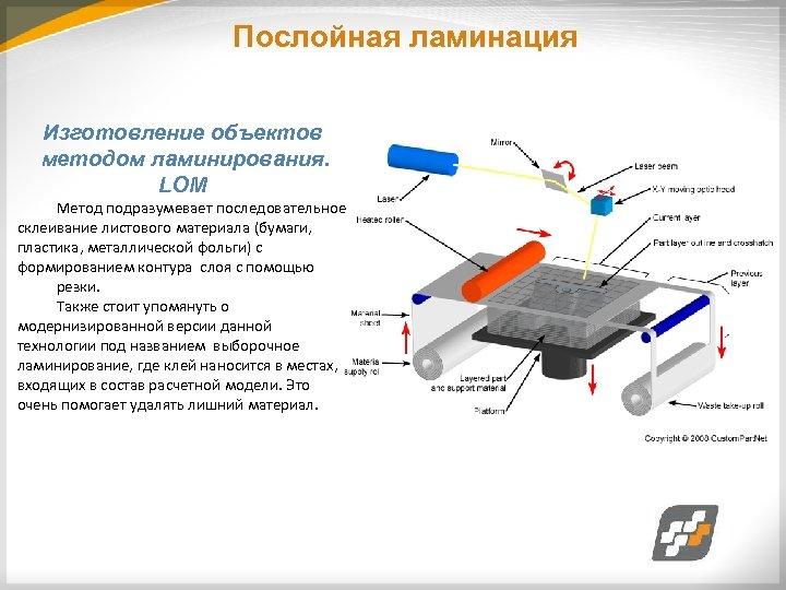 Послойная ламинация Изготовление объектов методом ламинирования. LOM Метод подразумевает последовательное склеивание листового материала (бумаги,