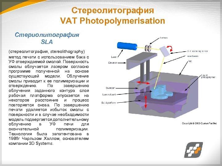 Стереолитография VAT Photopolymerisation Стериолитография SLA (стереолитография, stereolithography) метод печати с использованием бака с УФ