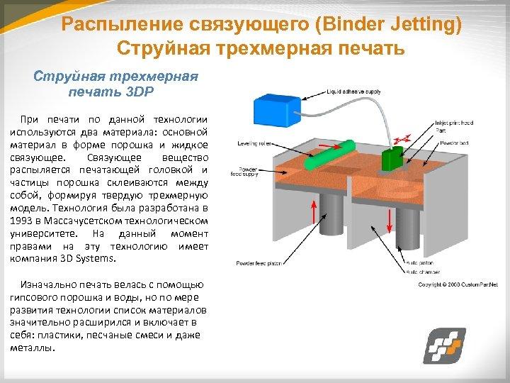 Распыление связующего (Binder Jetting) Струйная трехмерная печать 3 DP При печати по данной технологии