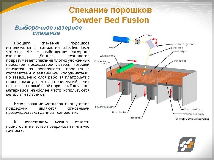 Спекание порошков Powder Bed Fusion Выборочное лазерное спекание Процесс спекания порошков используется в технологии