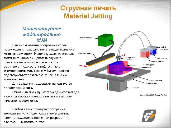 Струйная печать Material Jetting Многоструйное моделирование MJM В данном методе построение слоев происходит с
