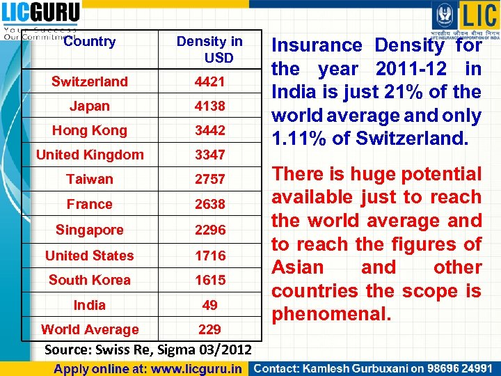 Country Density in USD Switzerland 4421 Japan 4138 Hong Kong 3442 United Kingdom 3347