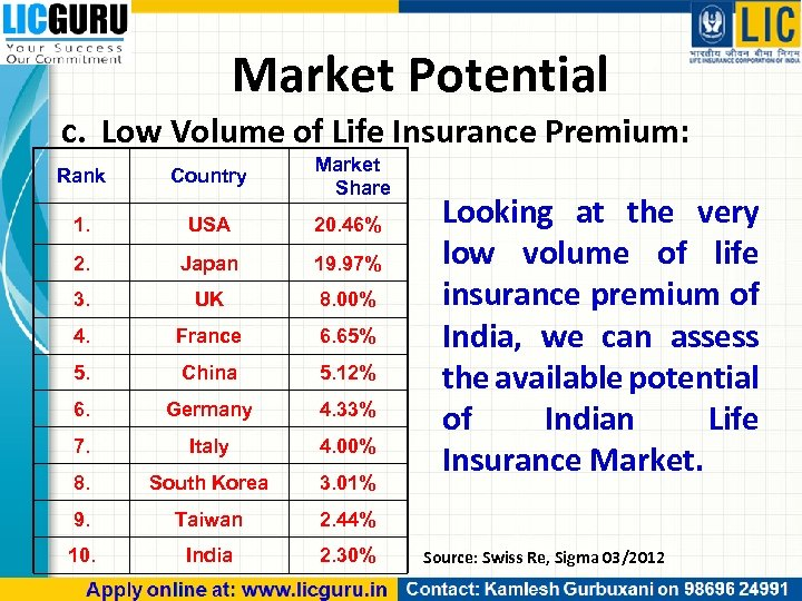 Market Potential c. Low Volume of Life Insurance Premium: Rank Country Market Share 1.