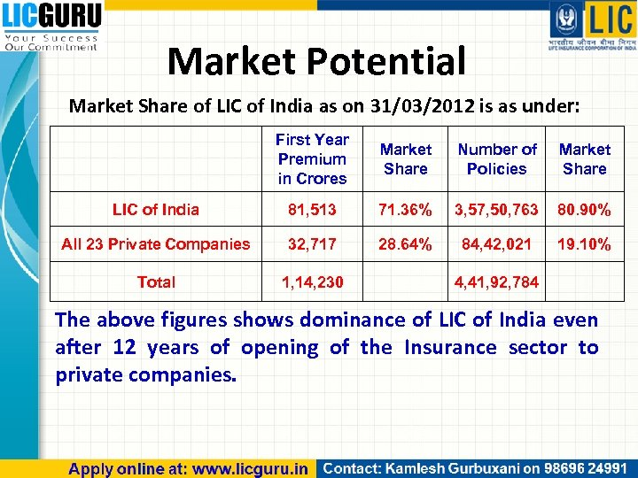 Market Potential Market Share of LIC of India as on 31/03/2012 is as under: