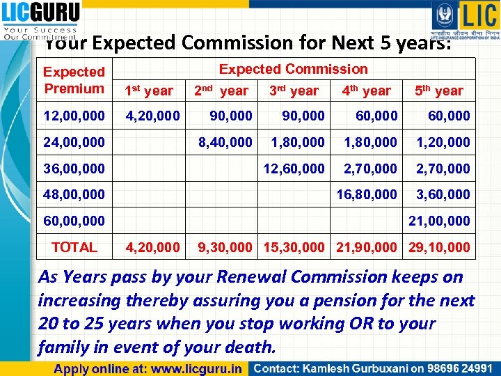 Your Expected Commission for Next 5 years: Expected Commission Expected Premium 1 st year